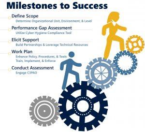 CMMC Milestones to Success