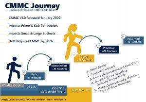 CMMC journey