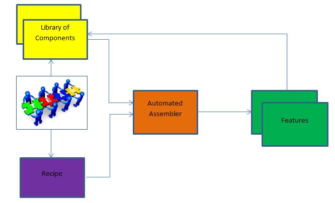 DevOps - Automated Assembler Diagram